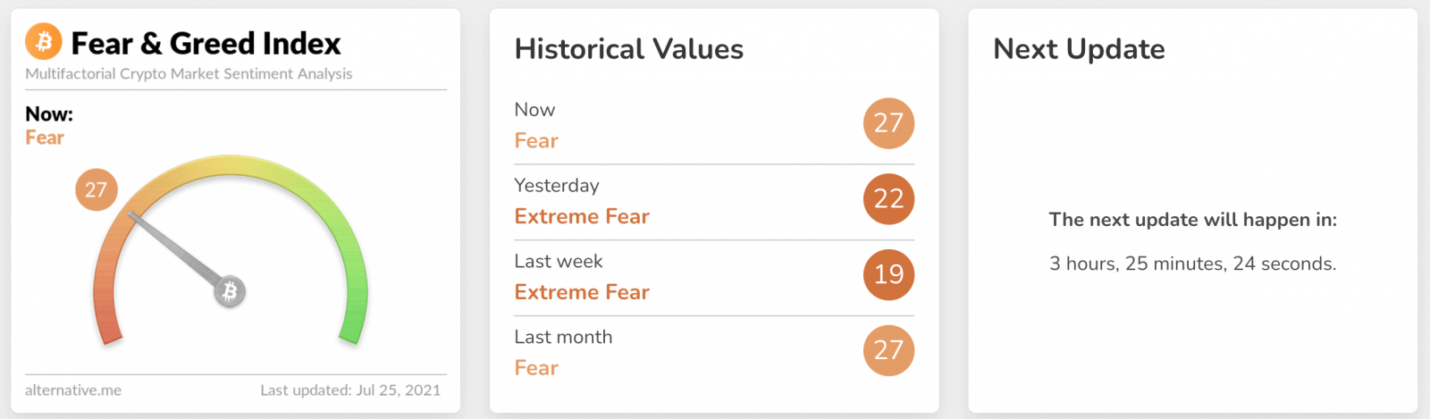 What is Crypto Fear & Greed index in StormGain?